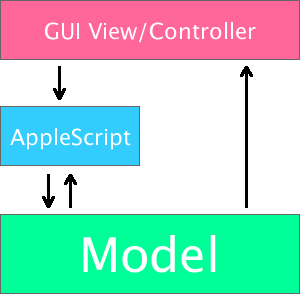 Recordable Model for Implementing AppleScript
